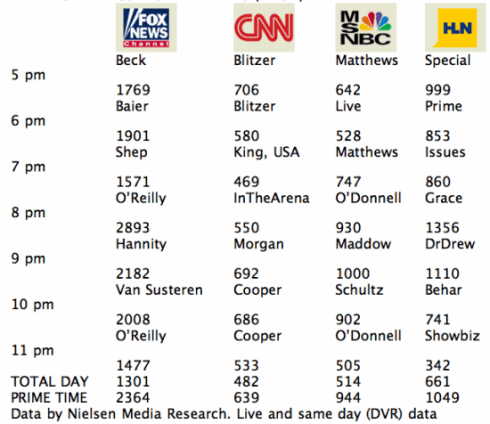 cable-news-ratings