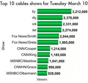 Top 10 cable shows for March 10, 2009