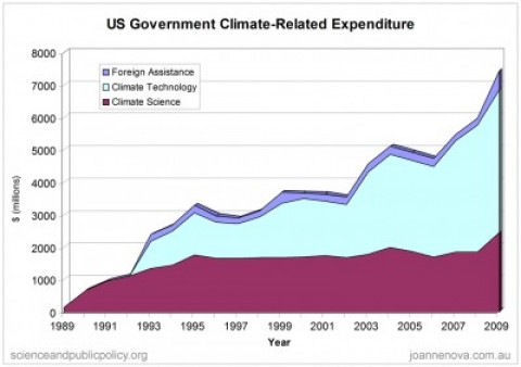global warming spending