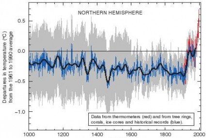 global warming hockey stick