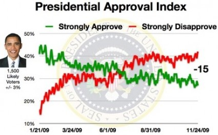 obama approval all time low
