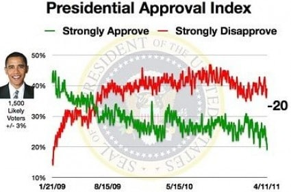obama-approval-index