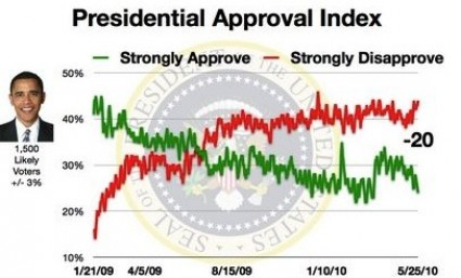 obama approval ratings