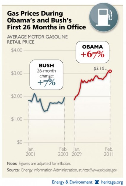 obama-vs-bush-gas-prices