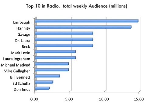 Top Ten Radio Ratings Rush Rules
