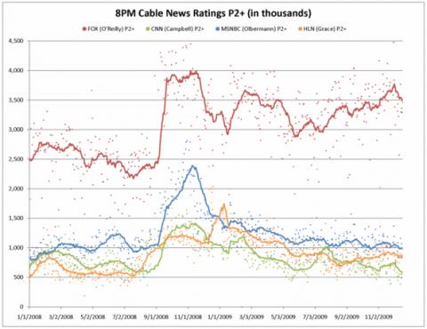 ratings-graph