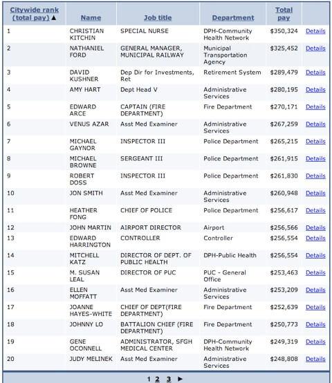 Top 20 San Francisco government salaries