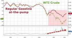 Gas_Crude_Chart