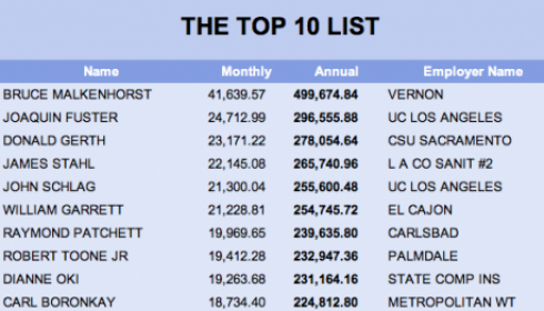 Calpers-top-ten-retirement-benefit-recipients