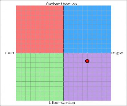 administrator-political-compass-chart