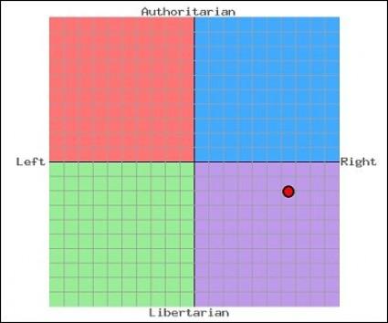 editor-political-compass-chart