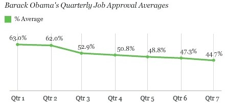 gallup obama new low