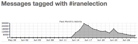 Iran iranelection tweets