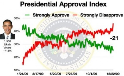 obama-approval-index-minus-21