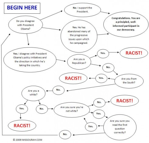 obama-criticism-flowchart