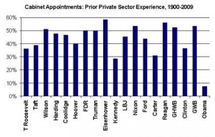 obama-team-private-sector