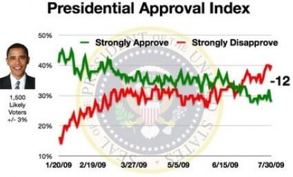 obama_index_july_30_2009