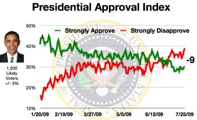 presidential-approval-index