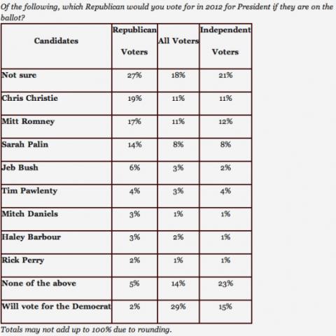 zogby-presidential-poll
